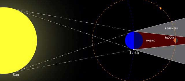 Diagram Gerhana Bulan