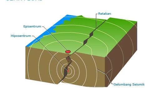 Terjadinya Gempa Bumi - Ilmu Pengetahuan